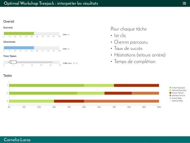 Cornelia Laros Optimal Workshop Treejack : interpréter les résultats 18 Pour chaque tâche • 1er clic • Chemin parcouru • T...