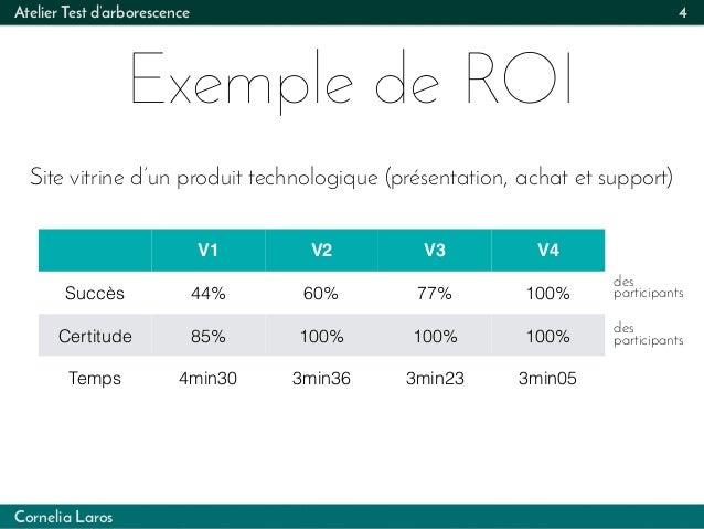 Cornelia Laros Atelier Test d'arborescence Exemple de ROI 4 V1 V2 V3 V4 Succès 44% 60% 77% 100% Certitude 85% 100% 100% 10...