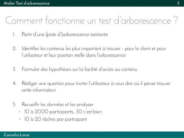 Cornelia Laros Atelier Test d'arborescence Comment fonctionne un test d'arborescence ? 5 1. Partir d'une (piste d')arbores...