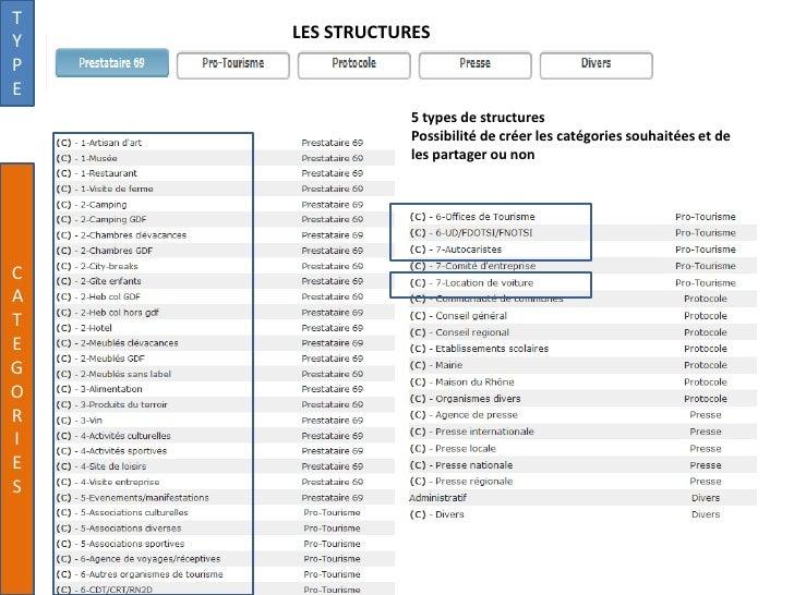 TY   LES STRUCTURESPE                5 types de structures                Possibilité de créer les catégories souhaitées e...