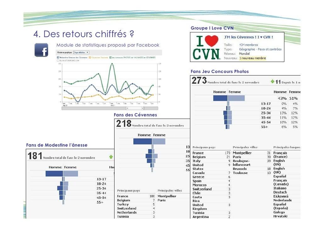 Groupe I Love CVN   4. Des retours chiffrés ?             Module de statistiques proposé par Facebook                     ...
