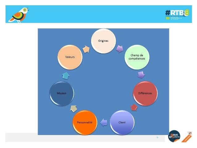 Atelier 14 - Travailler en bonne intelligence avec son agence de communication - exemple de Médoc Océan #RTB8 Slide 2