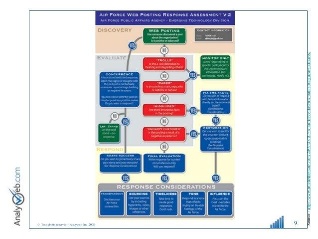 © Tous droits réservés – Analyweb Inc. 2008 9 Source:http://www.michelleblanc.com/2009/05/01/us-air-force-fournis-outils-b...