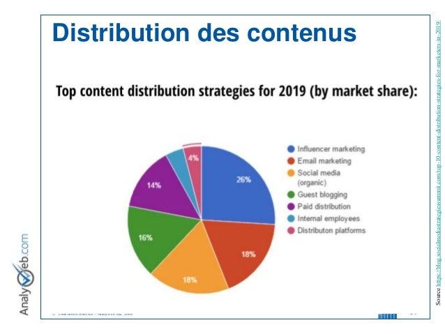 © Tous droits réservés – Analyweb Inc. 2008 19 Distribution des contenus Sourcehttps://blog.socialmediastrategiessummit.co...
