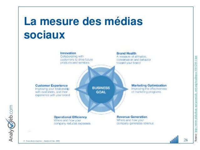 © Tous droits réservés – Analyweb Inc. 2008 La mesure des médias sociaux 26 Source:http://www.slideshare.net/jeremiah_owya...
