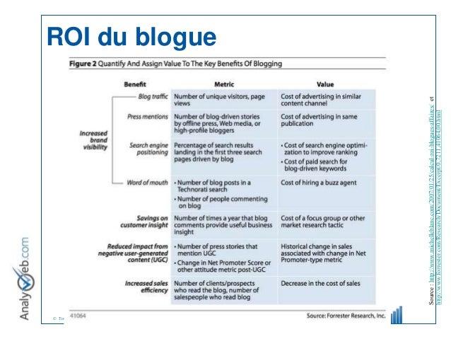 © Tous droits réservés – Analyweb Inc. 2008 ROI du blogue Source:http://www.michelleblanc.com/2007/01/25/calcul-roi-blogue...