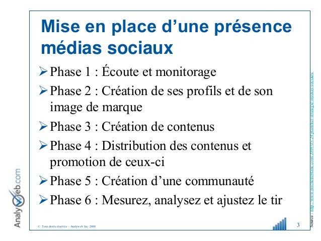 © Tous droits réservés – Analyweb Inc. 2008 Mise en place d'une présence médias sociaux Phase 1 : Écoute et monitorage P...
