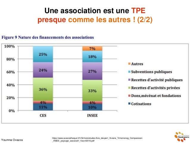 Une association est une TPE presque comme les autres ! (2/2) Youmna Ovazza vivrelivre19.over-blog.com https://www.associat...