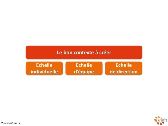 Youmna Ovazza Le bon contexte à créer Echelle individuelle Echelle d'équipe Echelle de direction