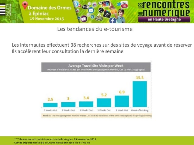 Les tendances du e-tourisme Les internautes effectuent 38 recherches sur des sites de voyage avant de réserver Ils accélèr...
