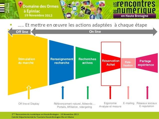   ….. Et mettre en œuvre les actions adaptées à chaque étape On line  Off line  Stimulation du marché  Off line et Displa...