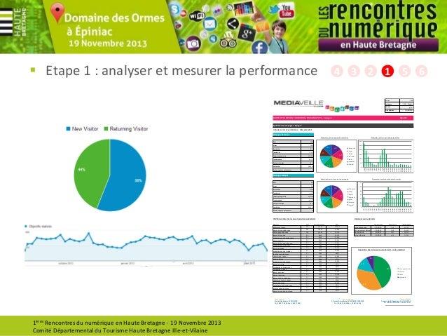 Etape 1 : analyser et mesurer la performance  4  3  2  1  5  6 EYB  Client  EYB - Espagne  Campagne  juil-13  Période  0...