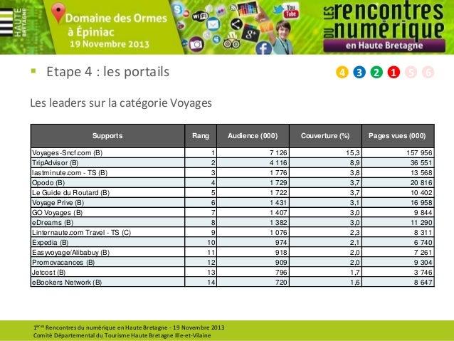  Etape 4 : les portails  4  3  2  1  5  6  Les leaders sur la catégorie Voyages Supports Voyages-Sncf.com (B) TripAdvisor...
