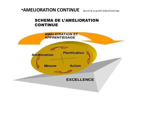 Planification Amélioration Mesure Action AMELIORATION ET APPRENTISSAGE EXCELLENCE ● AMELIORATION CONTINUE Boucle de la qua...