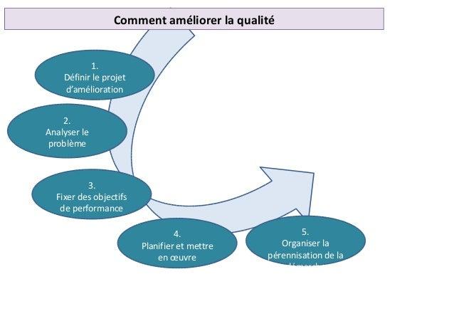Comment améliorer la qualité 1. Définir le projet d'amélioration 2. Analyser le problème 3. Fixer des objectifs de perform...