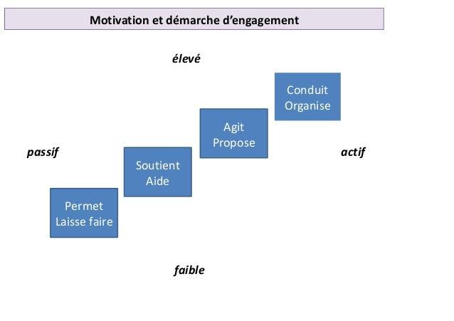 Permet Laisse faire Soutient Aide Agit Propose Conduit Organise élevé passif actif faible Motivation et démarche d'engagem...
