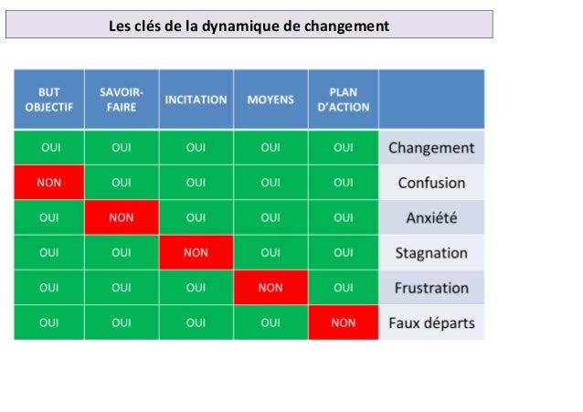Les clés de la dynamique de changement