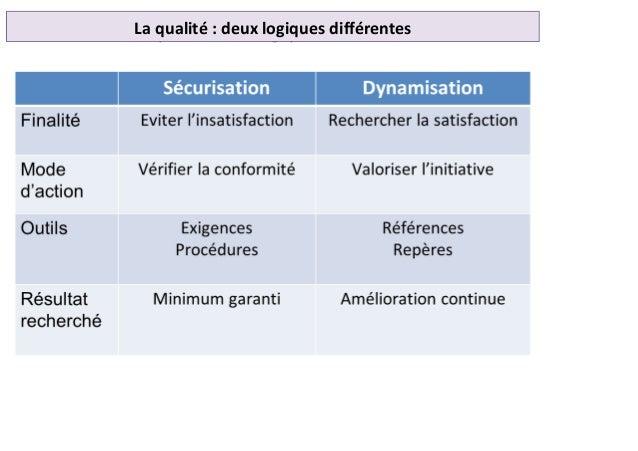 La qualité: deux logiques différentesLa qualité : deux logiques différentes