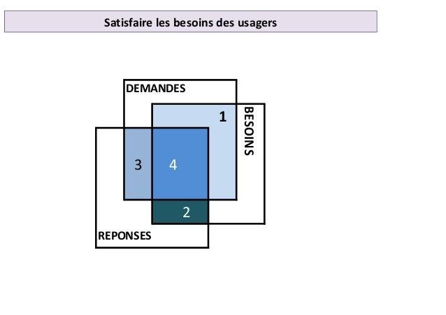 Satisfaire les besoins des usagers 1 3 4 2 DEMANDES REPONSES BESOINS