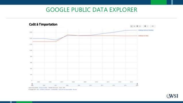 GOOGLE PUBLIC DATA EXPLORER Coût à l'importation