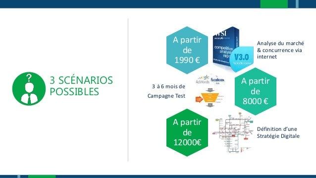 3 SCÉNARIOS POSSIBLES Analyse du marché & concurrence via internet A partir de 1990 € 3 à 6 mois de Campagne Test A partir...