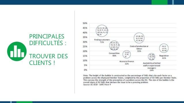PRINCIPALES DIFFICULTÉS : TROUVER DES CLIENTS !