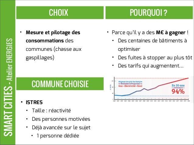 SMARTCITIES-AtelierENERGIES • Mesure et pilotage des consommations des communes (chasse aux gaspillages) CHOIX • Parce qu'...