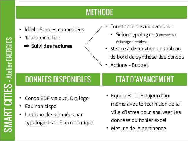 SMARTCITIES-AtelierENERGIES METHODE • Conso EDF via outil Di@lège • Eau non dispo • La dispo des données par typologie est...