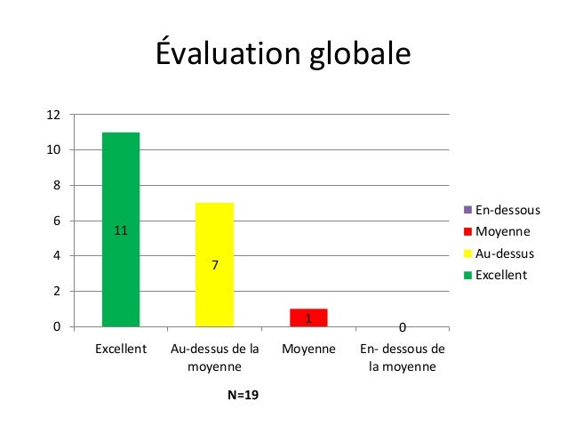 Évaluation globale 11 7 1 00 2 4 6 8 10 12 Excellent Au-dessus de la moyenne Moyenne En- dessous de la moyenne En-dessous ...