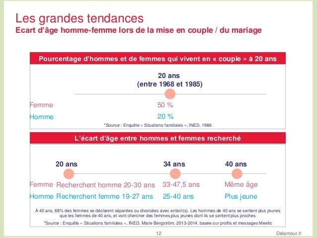 l'écart d'âge pour la datation au lycée règles de datation en République dominicaine