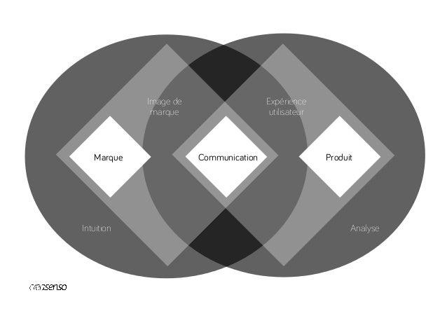 UX Design Graphic Design Interaction Design Architecture de l'Info Vidéo Design