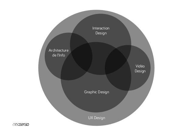 UX Design Graphic Design Motion Design Interaction Design Architecture de l'Info UI Design Dataviz Demo Rédaction Sound De...
