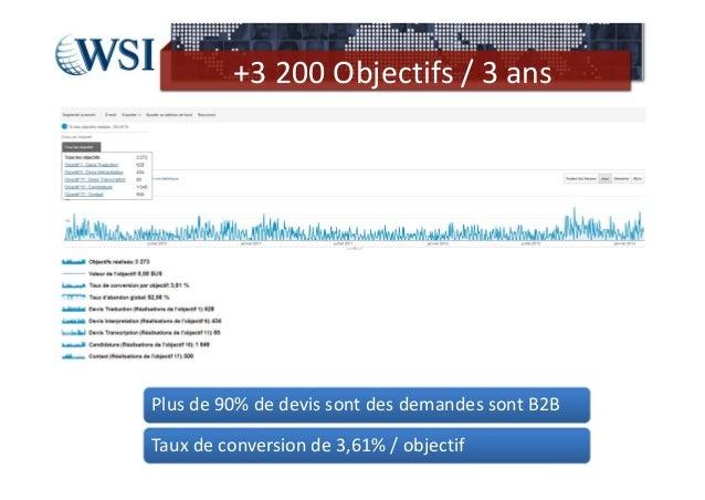 +3200Objectifs/3ansPlusde90%dedevissontdesdemandessontB2BTauxdeconversionde3,61%/objectif
