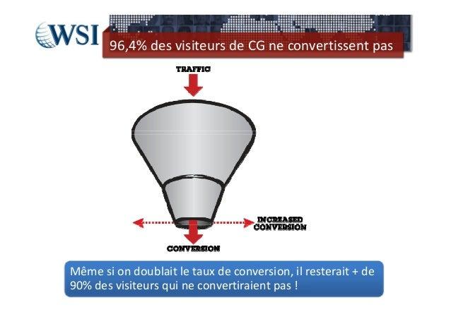 96,4%desvisiteursdeCGneconvertissentpasMêmesiondoublaitletauxdeconversion,ilresterait+de90%desvisiteu...