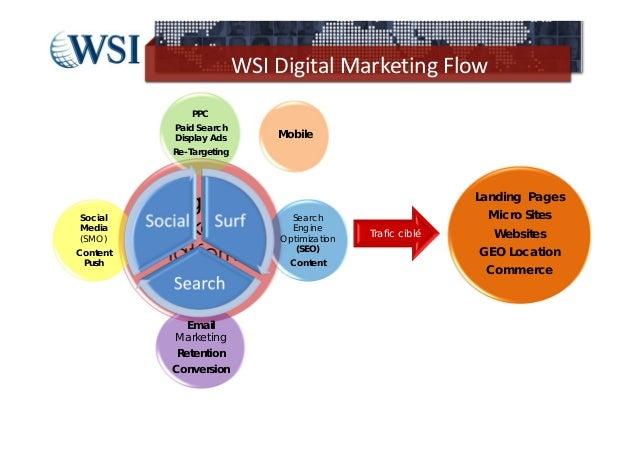 WSIDigitalMarketingFlow                PPC            Paid Search            Display Ads        Mobile            Re-Ta...