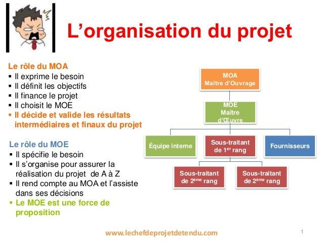 L'organisation du projet 1 MOA Maître d'Ouvrage MOE Maître d'Œuvre Équipe interne Sous-traitant de 1er rang Fournisseurs S...