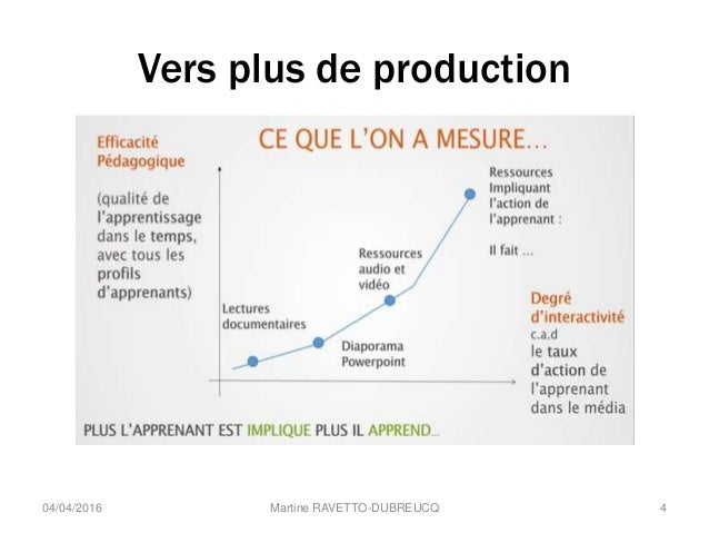 Vers plus de production Martine RAVETTO-DUBREUCQ 404/04/2016