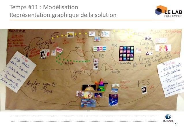 1 Temps #11 : Modélisation Représentation graphique de la solution