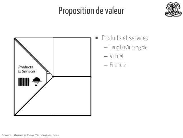 Proposition de valeur  Produits et services – Tangible/intangible – Virtuel – Financier  Source : BusinessModelGeneration...