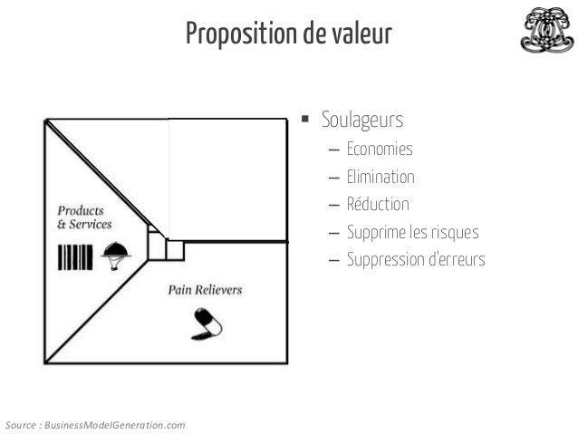 Proposition de valeur  Soulageurs – – – – –  Source : BusinessModelGeneration.com  Economies Elimination Réduction Suppri...