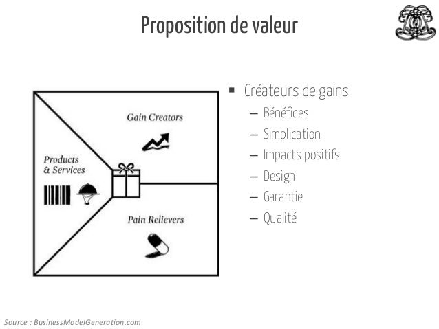Proposition de valeur  Créateurs de gains – – – – – –  Source : BusinessModelGeneration.com  Bénéfices Simplication Impac...