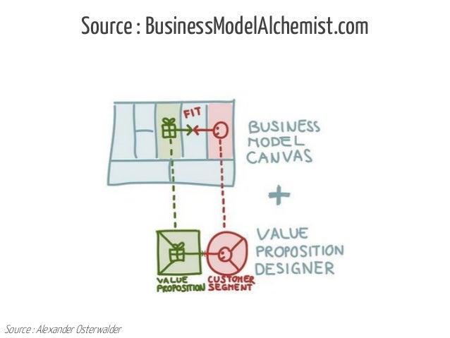 Source : BusinessModelAlchemist.com  Source : Alexander Osterwalder