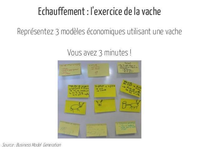 Echauffement : l'exercice de la vache Représentez 3 modèles économiques utilisant une vache Vous avez 3 minutes !  Source ...