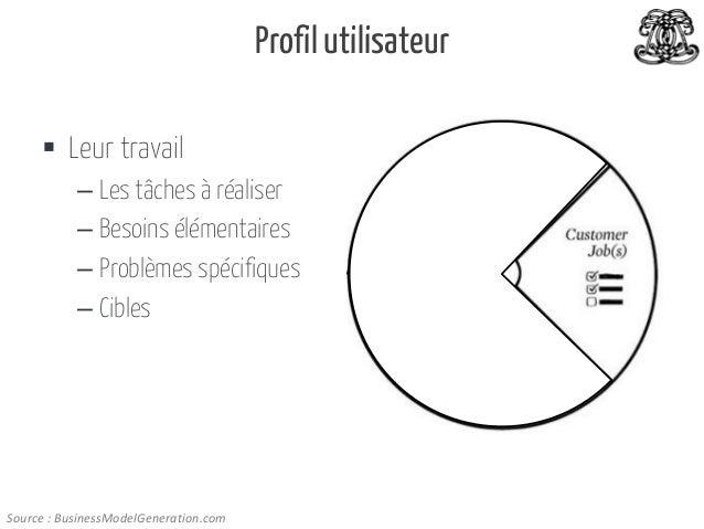 Profil utilisateur  Leur travail – Les tâches à réaliser – Besoins élémentaires – Problèmes spécifiques – Cibles  Source ...