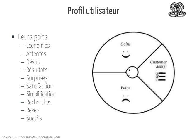 Profil utilisateur  Leurs gains – – – – – – – – – –  Economies Attentes Désirs Résultats Surprises Satisfaction Simplific...