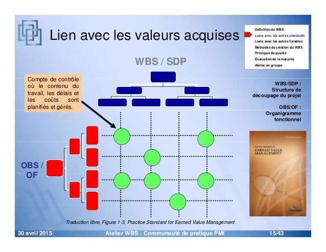 Atelier sur le WBS (Work Breakdown Structure) - L'outil ...