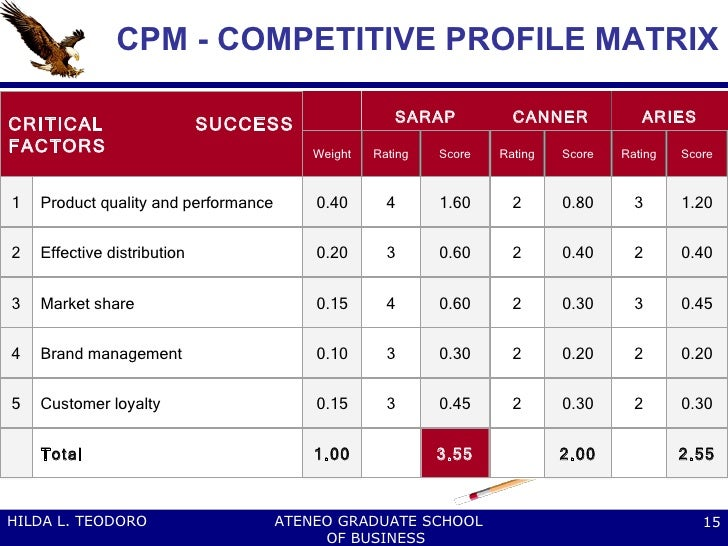 cpm competitive profile matrix Competitive profile matrix (cpm) identifies a firm's major competitors and their strengths and weaknesses in relation to a sample firm's strategic position.