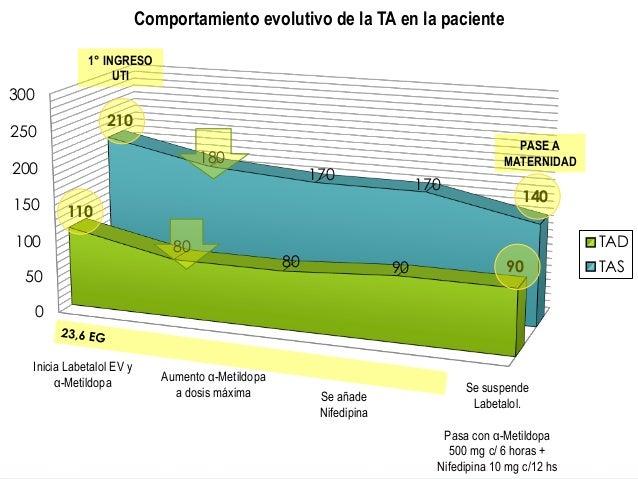 0 50 100 150 200 250 300 110 80 80 90 90 210 180 170 170 140 Comportamiento evolutivo de la TA en la paciente TAD TAS 1° I...