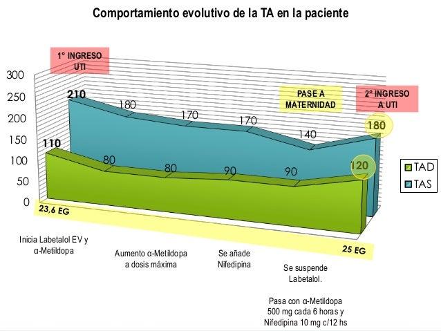 0 50 100 150 200 250 300 110 80 80 90 90 120 210 180 170 170 140 180 Comportamiento evolutivo de la TA en la paciente TAD ...