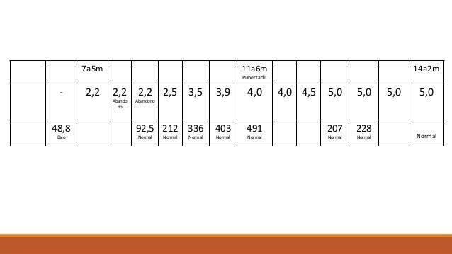 Edad 7a5m 11a6m Pubertad i. 14a2m Dosis GH UI - 2,2 2,2 Abando no 2,2 Abandono 2,5 3,5 3,9 4,0 4,0 4,5 5,0 5,0 5,0 5,0 IGF...